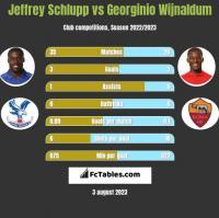Jeffrey Schlupp vs Georginio Wijnaldum h2h player stats