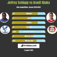 Jeffrey Schlupp vs Granit Xhaka h2h player stats
