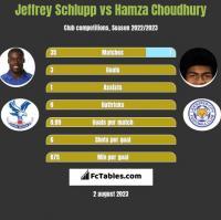 Jeffrey Schlupp vs Hamza Choudhury h2h player stats