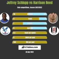 Jeffrey Schlupp vs Harrison Reed h2h player stats