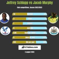 Jeffrey Schlupp vs Jacob Murphy h2h player stats