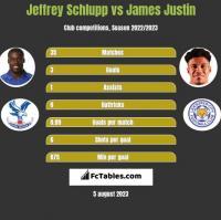 Jeffrey Schlupp vs James Justin h2h player stats