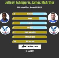 Jeffrey Schlupp vs James McArthur h2h player stats