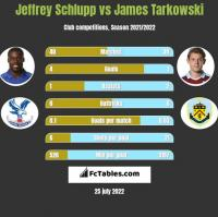 Jeffrey Schlupp vs James Tarkowski h2h player stats