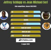 Jeffrey Schlupp vs Jean Michael Seri h2h player stats
