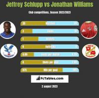 Jeffrey Schlupp vs Jonathan Williams h2h player stats