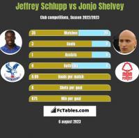 Jeffrey Schlupp vs Jonjo Shelvey h2h player stats