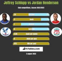 Jeffrey Schlupp vs Jordan Henderson h2h player stats