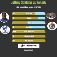 Jeffrey Schlupp vs Kenedy h2h player stats