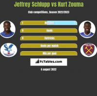 Jeffrey Schlupp vs Kurt Zouma h2h player stats