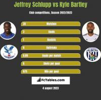 Jeffrey Schlupp vs Kyle Bartley h2h player stats