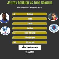 Jeffrey Schlupp vs Leon Balogun h2h player stats