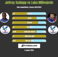 Jeffrey Schlupp vs Luka Milivojević h2h player stats