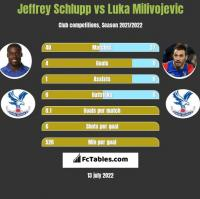 Jeffrey Schlupp vs Luka Milivojevic h2h player stats