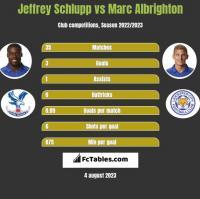 Jeffrey Schlupp vs Marc Albrighton h2h player stats