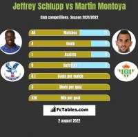 Jeffrey Schlupp vs Martin Montoya h2h player stats