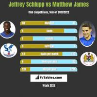 Jeffrey Schlupp vs Matthew James h2h player stats