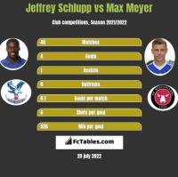 Jeffrey Schlupp vs Max Meyer h2h player stats