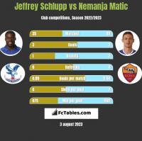 Jeffrey Schlupp vs Nemanja Matic h2h player stats