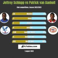 Jeffrey Schlupp vs Patrick van Aanholt h2h player stats