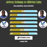 Jeffrey Schlupp vs Wilfried Zaha h2h player stats