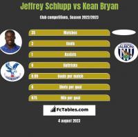 Jeffrey Schlupp vs Kean Bryan h2h player stats