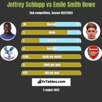 Jeffrey Schlupp vs Emile Smith Rowe h2h player stats