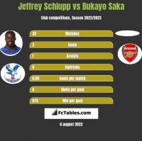 Jeffrey Schlupp vs Bukayo Saka h2h player stats