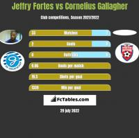 Jeffry Fortes vs Cornelius Gallagher h2h player stats