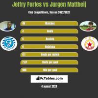 Jeffry Fortes vs Jurgen Mattheij h2h player stats