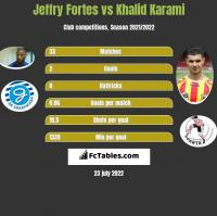 Jeffry Fortes vs Khalid Karami h2h player stats