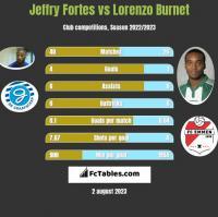 Jeffry Fortes vs Lorenzo Burnet h2h player stats