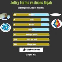 Jeffry Fortes vs Anass Najah h2h player stats