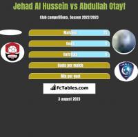 Jehad Al Hussein vs Abdullah Otayf h2h player stats