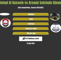 Jehad Al Hussein vs Arnaud Djoum h2h player stats