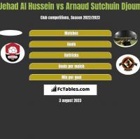 Jehad Al Hussein vs Arnaud Sutchuin Djoum h2h player stats