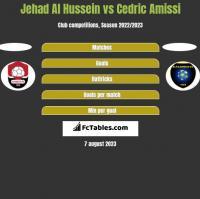 Jehad Al Hussein vs Cedric Amissi h2h player stats