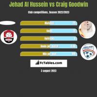 Jehad Al Hussein vs Craig Goodwin h2h player stats