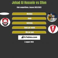 Jehad Al Hussein vs Elton h2h player stats