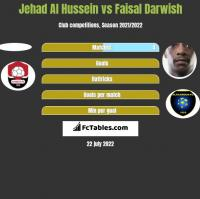 Jehad Al Hussein vs Faisal Darwish h2h player stats
