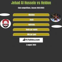 Jehad Al Hussein vs Heldon h2h player stats