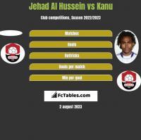 Jehad Al Hussein vs Kanu h2h player stats