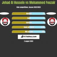 Jehad Al Hussein vs Mohammed Fouzair h2h player stats