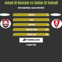 Jehad Al Hussein vs Sultan Al Sawadi h2h player stats