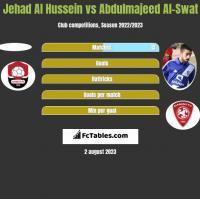 Jehad Al Hussein vs Abdulmajeed Al-Swat h2h player stats