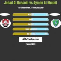 Jehad Al Hussein vs Ayman Al Khulaif h2h player stats