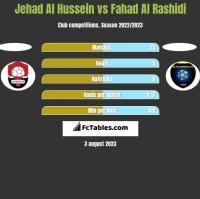Jehad Al Hussein vs Fahad Al Rashidi h2h player stats