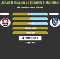Jehad Al Hussein vs Abdullah Al Hamddan h2h player stats