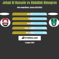 Jehad Al Hussein vs Abdullah Almogren h2h player stats