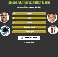 Jeison Murillo vs Adrian Marin h2h player stats